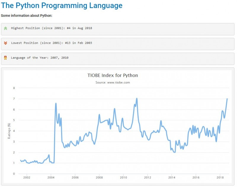 populatiry of Python programming language
