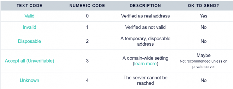 Email Address Validation Solutions: The Best Email Validators in