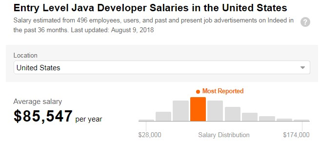 Java programmers salaries