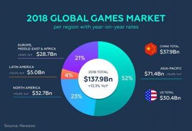 Trends In Mobile Gaming Market In Canada Techendo
